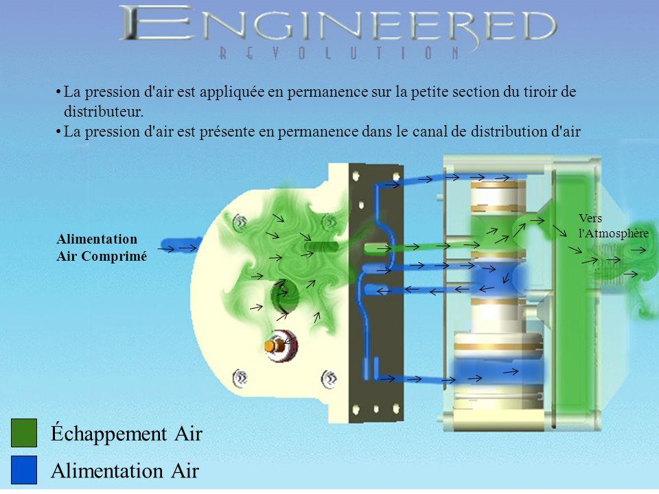 Échappement Air Alimentation Air Grande section du tiroir de distributeur Tiroir pilote Piston intérieur de membrane Liaison Piston intérieur / Tiroir pilote Alimentation en Air comprimé