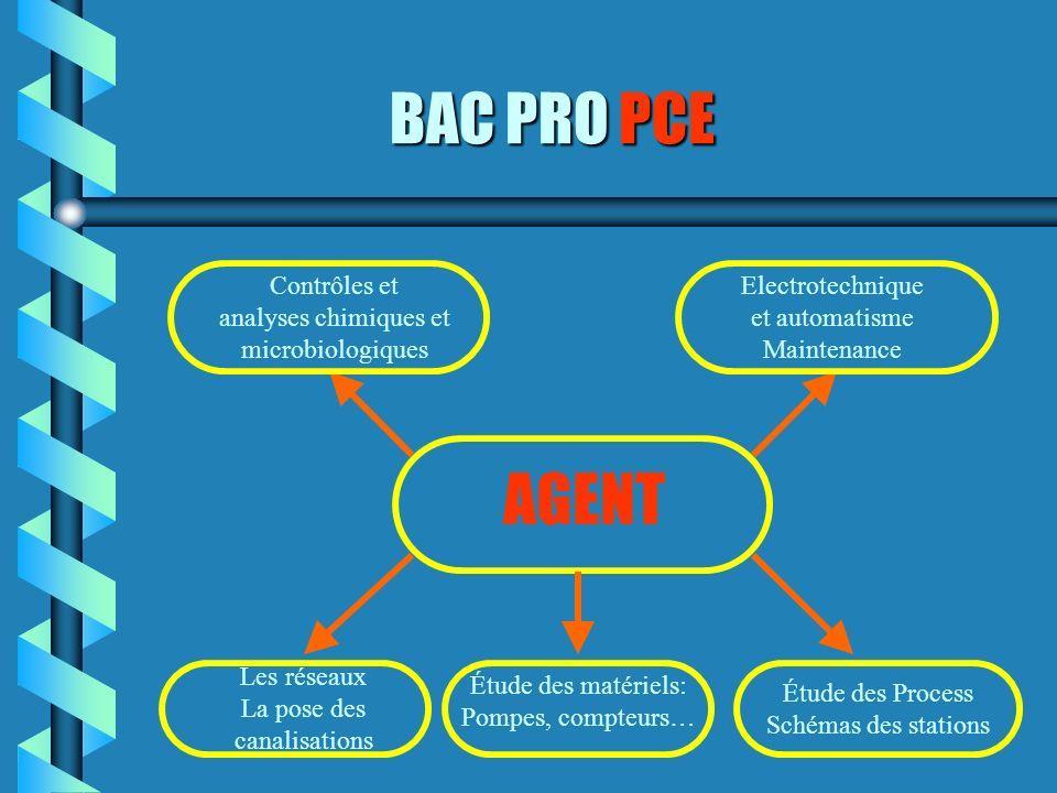 BAC PRO PCE AGENT Contrôles et analyses chimiques et microbiologiques Étude des matériels: Pompes, compteurs… Electrotechnique et automatisme Maintena