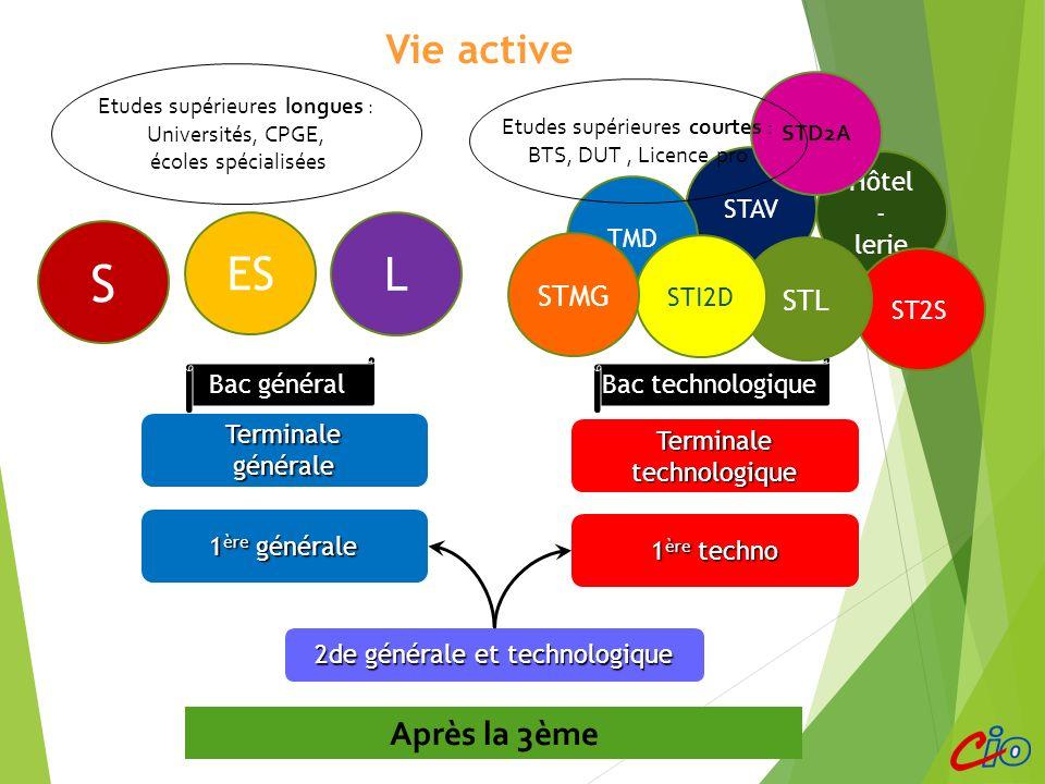 Choisir sa voie Terminaletechnologique 1 ère techno Bac technologique 1 ère générale Terminalegénérale Bac général Vie active 2de générale et technolo