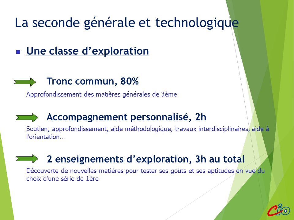 La seconde générale et technologique Une classe dexploration Tronc commun, 80% Approfondissement des matières générales de 3ème Accompagnement personn