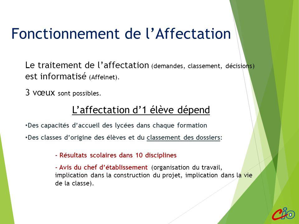 Fonctionnement de lAffectation Le traitement de laffectation (demandes, classement, décisions) est informatisé (Affelnet). 3 vœux sont possibles. Laff