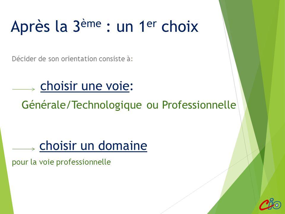 Décider de son orientation consiste à: choisir une voie: Générale/Technologique ou Professionnelle choisir un domaine pour la voie professionnelle Après la 3 ème : un 1 er choix