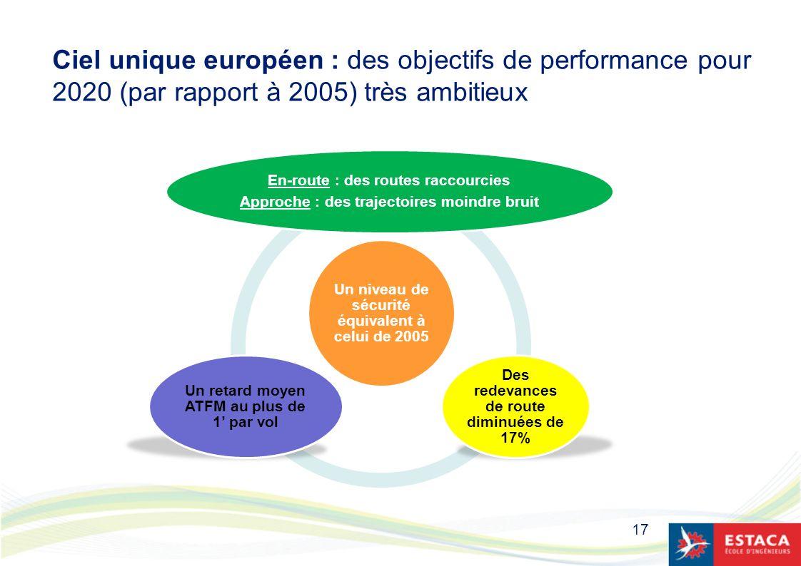 17 Ciel unique européen : des objectifs de performance pour 2020 (par rapport à 2005) très ambitieux Un niveau de sécurité équivalent à celui de 2005