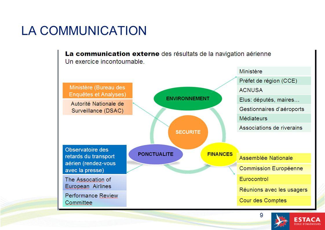 10 LA COMMUNICATION : quelques éléments-clés La communication, ça se prépare.
