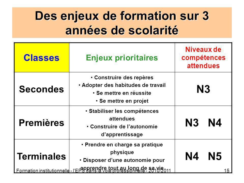 Formation institutionnelle - l'EPS dans la voie professionnelle - 2010/201115 Des enjeux de formation sur 3 années de scolarité Classes Enjeux priorit
