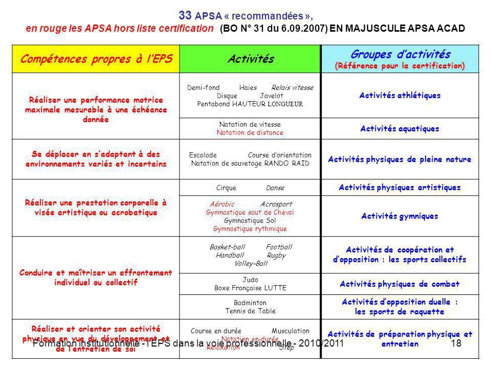 Formation institutionnelle - l'EPS dans la voie professionnelle - 2010/201118 33 APSA « recommandées », en rouge les APSA hors liste certification (BO