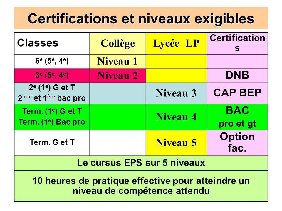 Formation institutionnelle - l'EPS dans la voie professionnelle - 2010/201129 Certifications et niveaux exigibles Classes CollègeLycée LP Certificatio