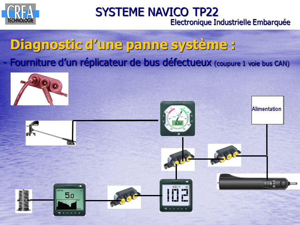 Alimentation SYSTEME NAVICO TP22 Electronique Industrielle Embarquée Diagnostic dune panne système : - Fourniture dun réplicateur de bus défectueux (c