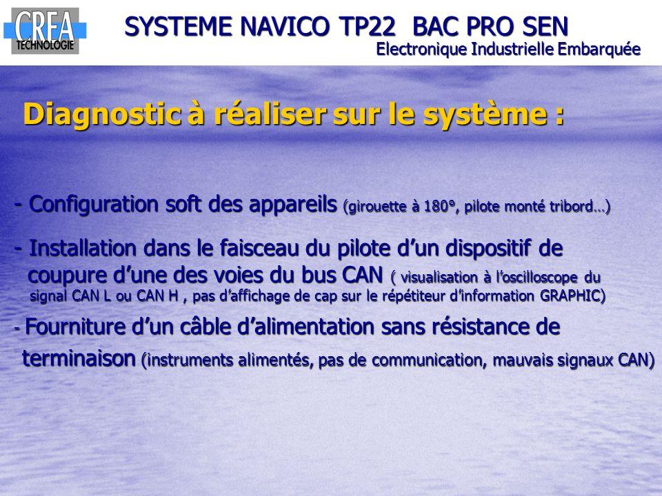SYSTEME NAVICO TP22 BAC PRO SEN Electronique Industrielle Embarquée Diagnostic à réaliser sur le système : - Configuration soft des appareils (girouet