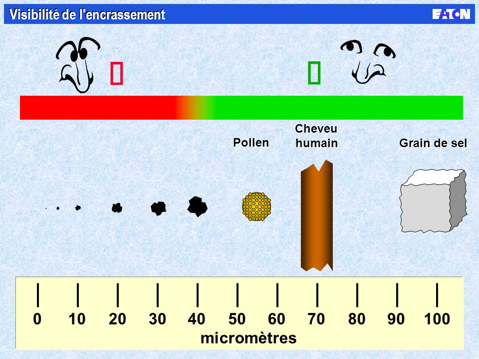 1 micromètre ( m) = 0,000001 mètre = 0,001 millimètre Mesure de l'encrassement