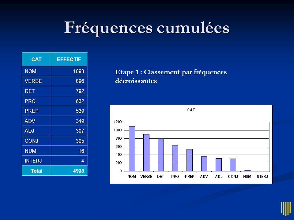 Fréquences cumulées CATEFFECTIF NOM1093 VERBE896 DET792 PRO632 PREP539 ADV349 ADJ307 CONJ305 NUM16 INTERJ4 Total4933 Etape 1 : Classement par fréquenc