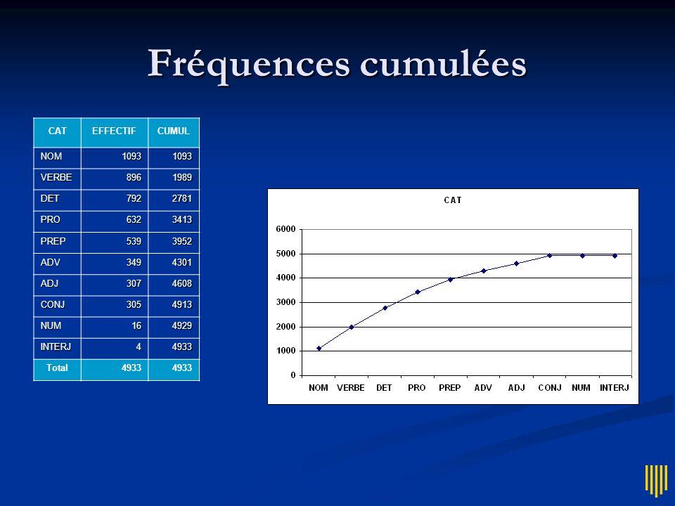 Fréquences cumulées CATEFFECTIFCUMUL NOM10931093 VERBE8961989 DET7922781 PRO6323413 PREP5393952 ADV3494301 ADJ3074608 CONJ3054913 NUM164929 INTERJ4493