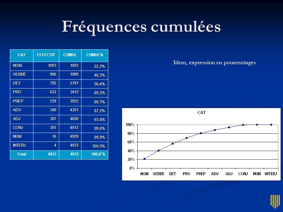 Fréquences cumulées CATEFFECTIFCUMULCUMUL% NOM1093109322,2% VERBE896198940,3% DET792278156,4% PRO632341369,2% PREP539395280,1% ADV349430187,2% ADJ3074