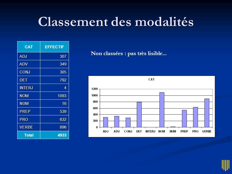 Classement des modalités CATEFFECTIF ADJ307 ADV349 CONJ305 DET792 INTERJ4 NOM1093 NUM16 PREP539 PRO632 VERBE896 Total4933 Non classées : pas très lisi