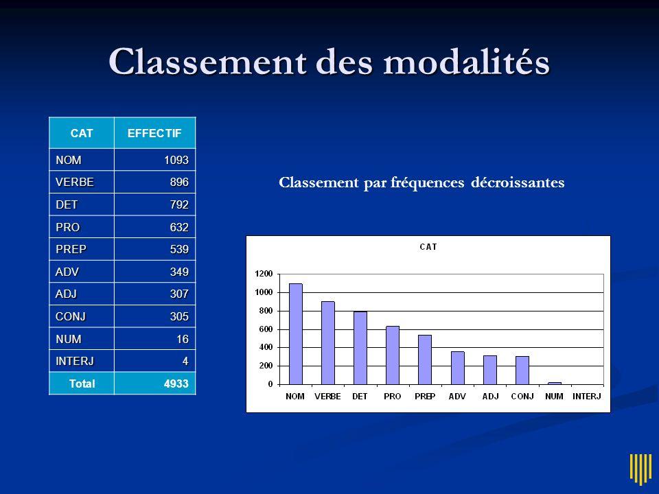 Classement des modalités CATEFFECTIF NOM1093 VERBE896 DET792 PRO632 PREP539 ADV349 ADJ307 CONJ305 NUM16 INTERJ4 Total4933 Classement par fréquences dé
