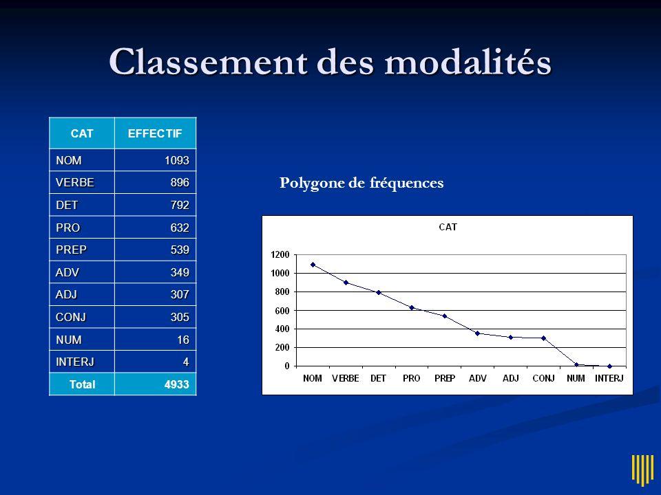 Classement des modalités CATEFFECTIF NOM1093 VERBE896 DET792 PRO632 PREP539 ADV349 ADJ307 CONJ305 NUM16 INTERJ4 Total4933 Diagramme en secteurs