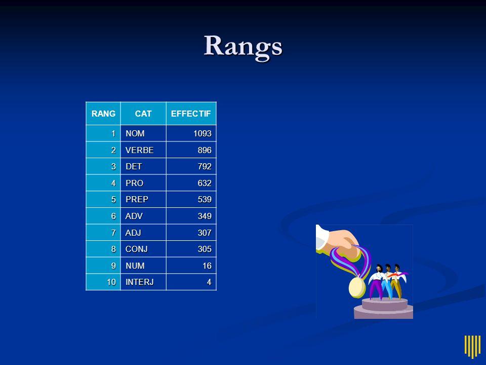 Rangs RANGCATEFFECTIF 1NOM1093 2VERBE896 3DET792 4PRO632 5PREP539 6ADV349 7ADJ307 8CONJ305 9NUM16 10INTERJ4