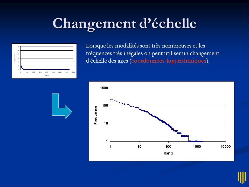 Changement déchelle Lorsque les modalités sont très nombreuses et les fréquences très inégales on peut utiliser un changement déchelle des axes (coord
