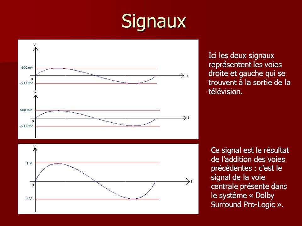 Signaux Ici les deux signaux représentent les voies droite et gauche qui se trouvent à la sortie de la télévision. Ce signal est le résultat de laddit