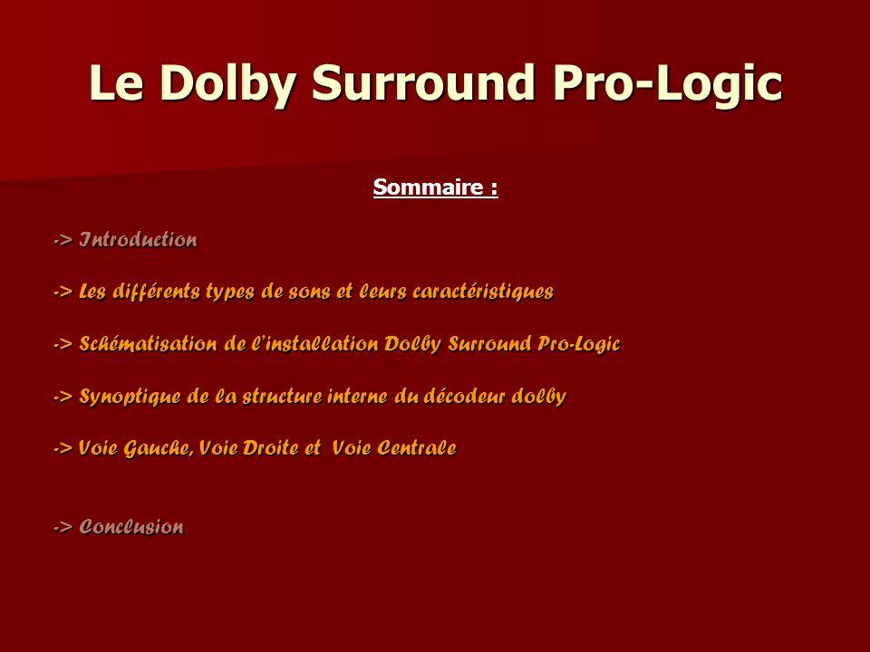 Le Dolby Surround Pro-Logic Sommaire : -> Introduction -> Les différents types de sons et leurs caractéristiques -> Schématisation de linstallation Do