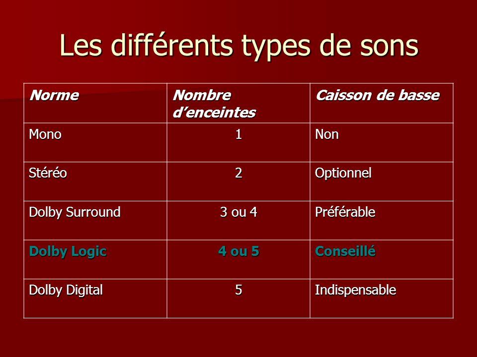 Les différents types de sons Norme Nombre denceintes Caisson de basse Mono1Non Stéréo2Optionnel Dolby Surround 3 ou 4 Préférable Dolby Logic 4 ou 5 Co