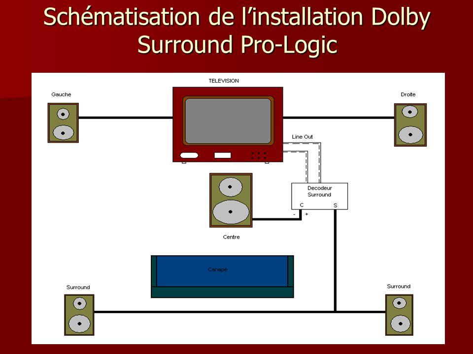 Schématisation de linstallation Dolby Surround Pro-Logic