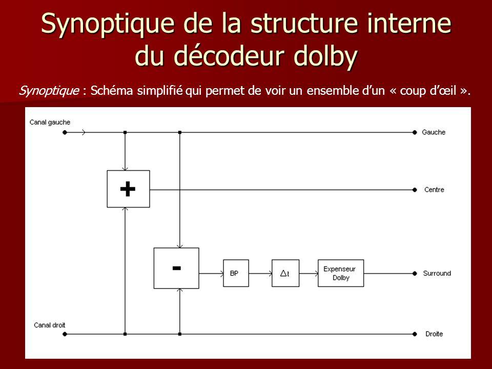 Synoptique de la structure interne du décodeur dolby Synoptique : Schéma simplifié qui permet de voir un ensemble dun « coup dœil ».