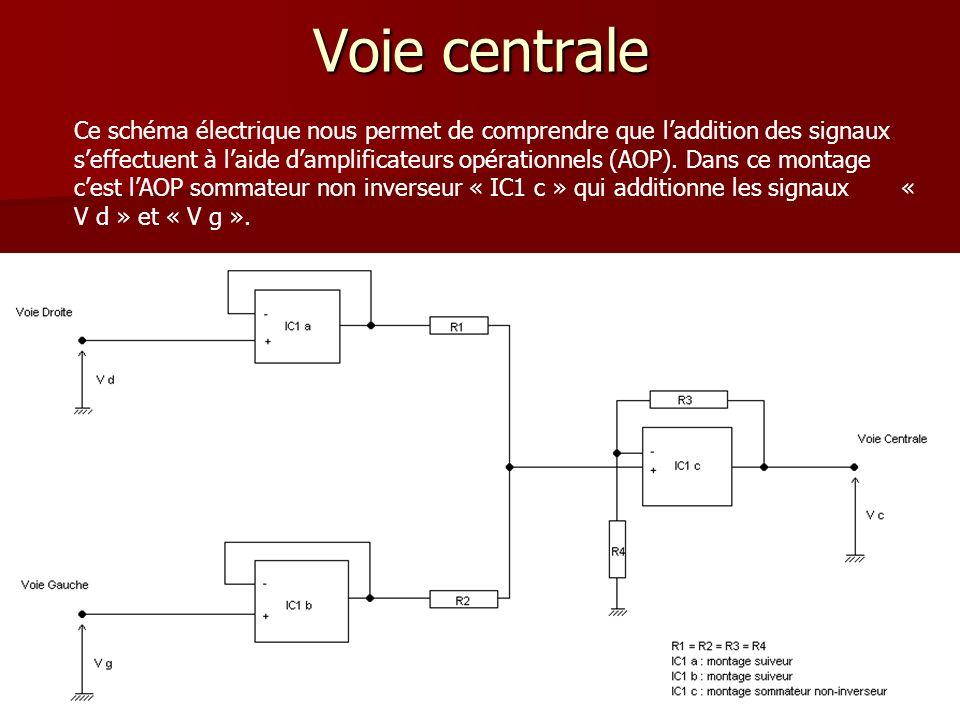 Voie centrale Ce schéma électrique nous permet de comprendre que laddition des signaux seffectuent à laide damplificateurs opérationnels (AOP). Dans c