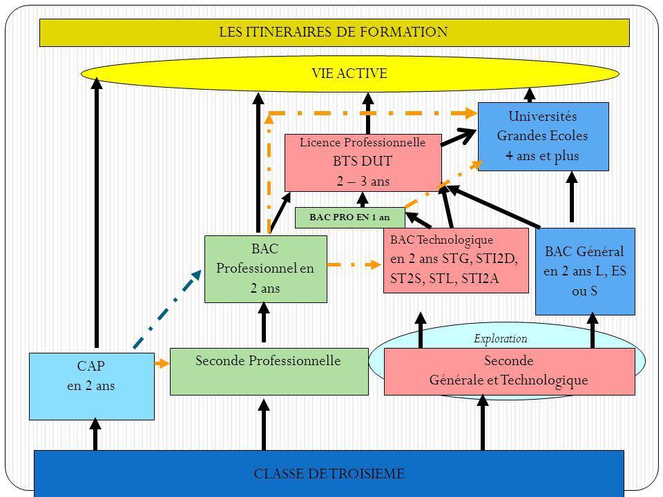 CLASSE DE TROISIEME Exploration Seconde générale et technologique Seconde Générale et Technologique Seconde Professionnelle CAP en 2 ans BAC Général e
