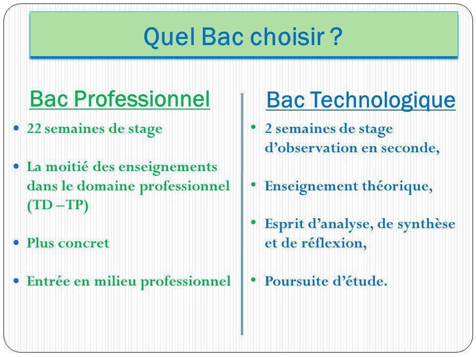 Quel Bac choisir ? Bac Professionnel Bac Technologique 22 semaines de stage La moitié des enseignements dans le domaine professionnel (TD – TP) Plus c
