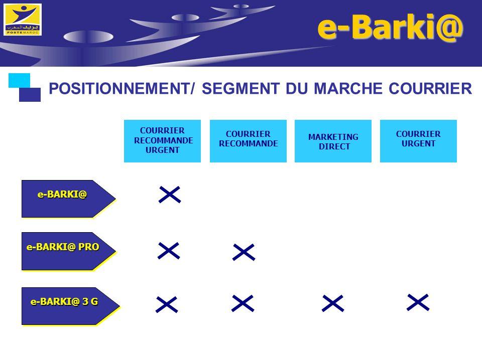 e-Barki@ POSITIONNEMENT/ SEGMENT DU MARCHE COURRIER COURRIER RECOMMANDE URGENT COURRIER RECOMMANDE MARKETING DIRECT COURRIER URGENT e-BARKI@e-BARKI@ e
