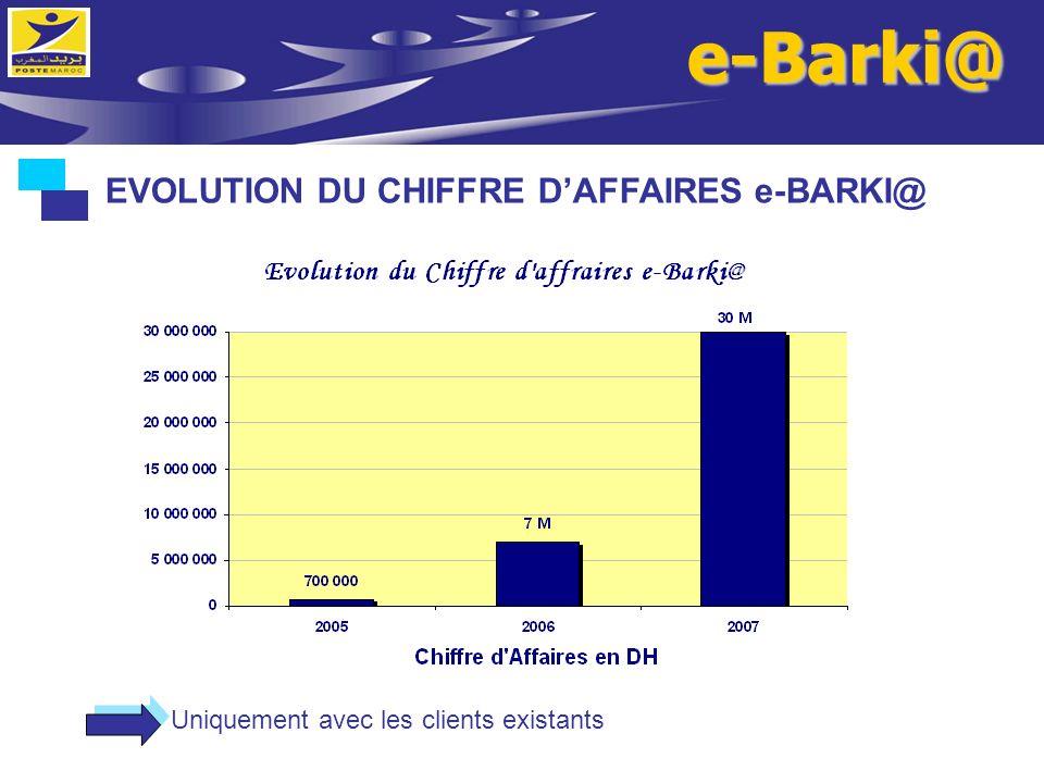 e-Barki@ EVOLUTION DU CHIFFRE DAFFAIRES e-BARKI@ Uniquement avec les clients existants
