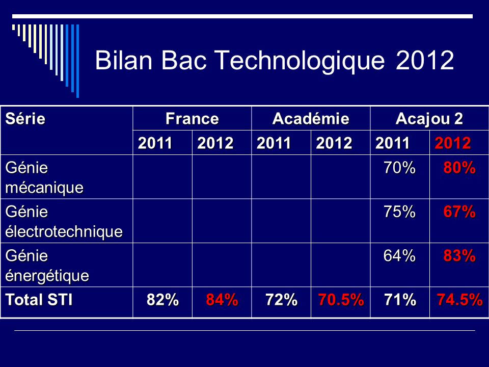 Bilan Bac Technologique 2012 SérieFranceAcadémie Acajou 2 201120122011201220112012 Génie mécanique 70%80% Génie électrotechnique 75%67% Génie énergéti
