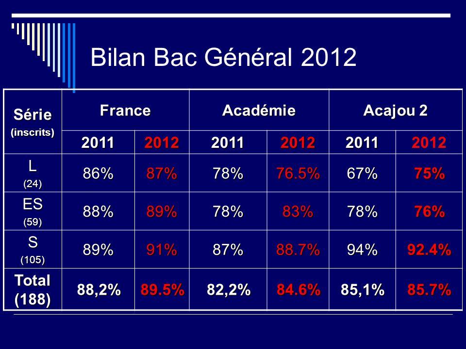 Bilan Bac Général 2012 Série(inscrits) FranceAcadémie Acajou 2 201120122011201220112012 L(24)86%87%78%76.5%67%75% ES(59)88%89%78%83%78%76% S(105)89%91