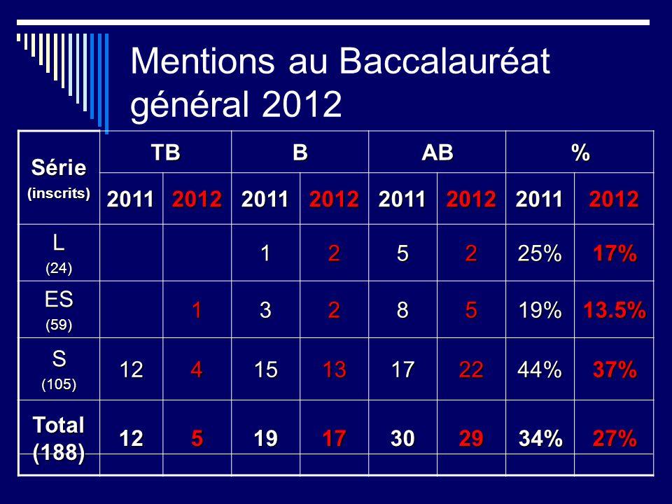 Mentions au Baccalauréat général 2012 Série(inscrits) TBBAB% 20112012201120122011201220112012 L(24)125225%17% ES(59)1328519%13.5% S(105)1241513172244%