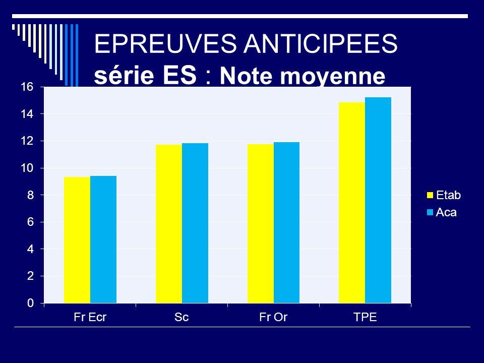 EPREUVES ANTICIPEES série ES : Note moyenne