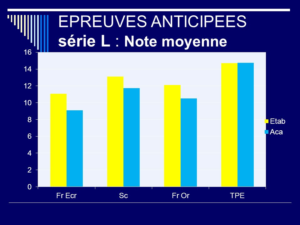 EPREUVES ANTICIPEES série L : Note moyenne