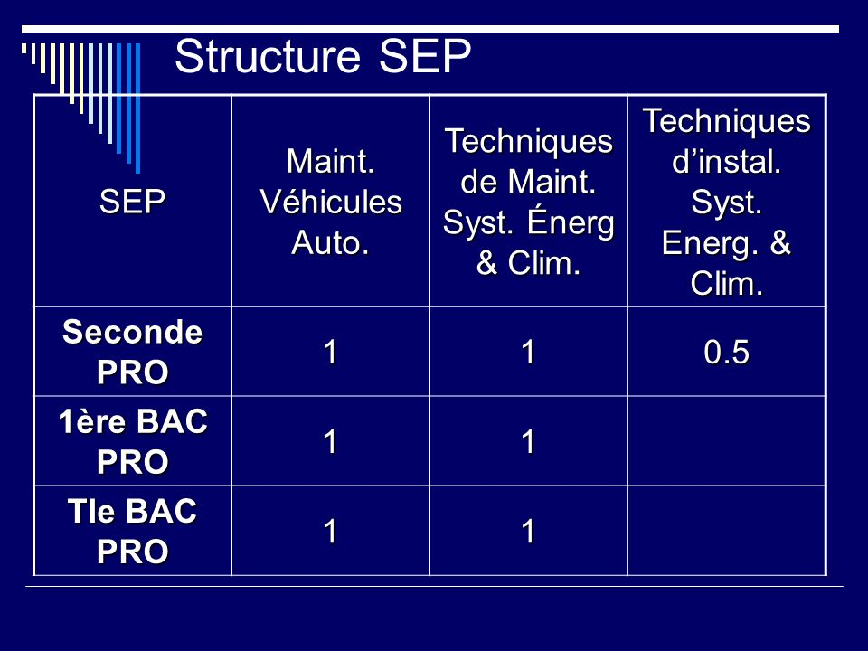 Structure SEPSEP Maint. Véhicules Auto. Techniques de Maint. Syst. Énerg & Clim. Techniques dinstal. Syst. Energ. & Clim. Seconde PRO 110.5 1ère BAC P