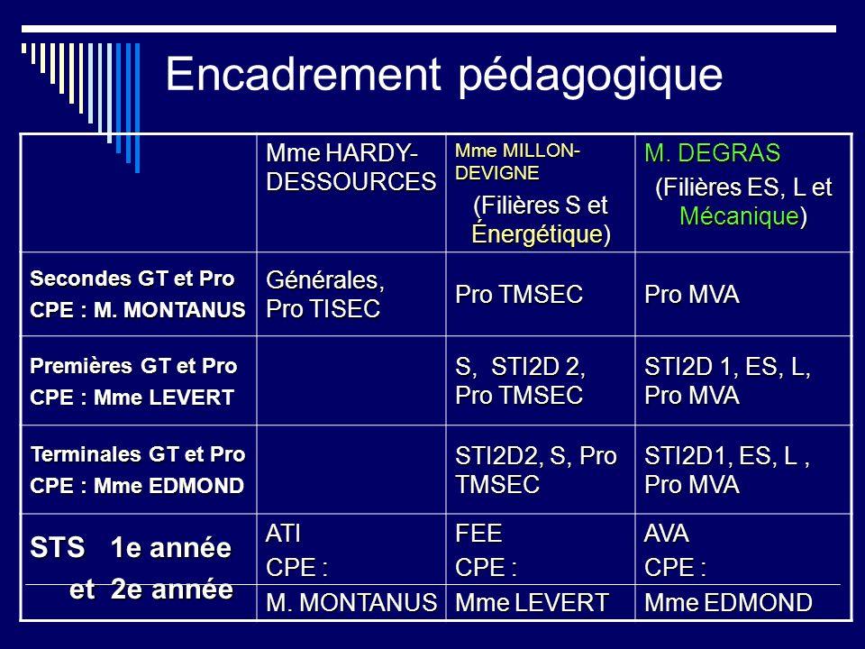 Encadrement pédagogique Mme HARDY- DESSOURCES Mme MILLON- DEVIGNE (Filières S et Énergétique) M. DEGRAS (Filières ES, L et Mécanique) Secondes GT et P