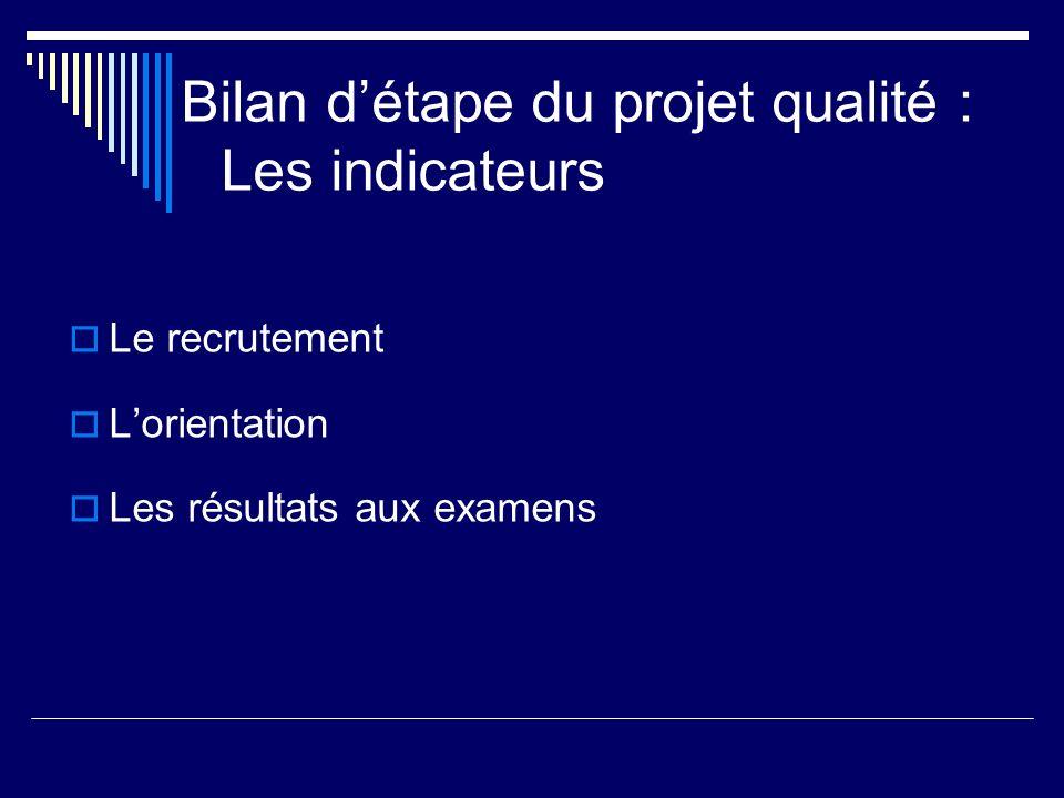 Bilan détape du projet qualité : Les indicateurs Le recrutement Lorientation Les résultats aux examens