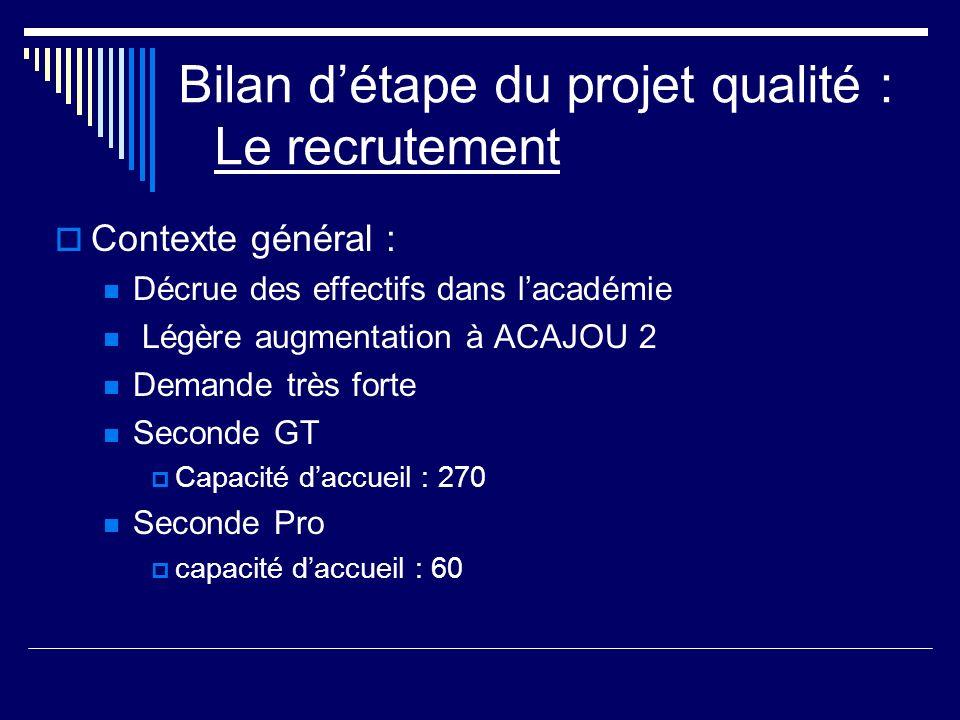 Bilan détape du projet qualité : Le recrutement Contexte général : Décrue des effectifs dans lacadémie Légère augmentation à ACAJOU 2 Demande très for