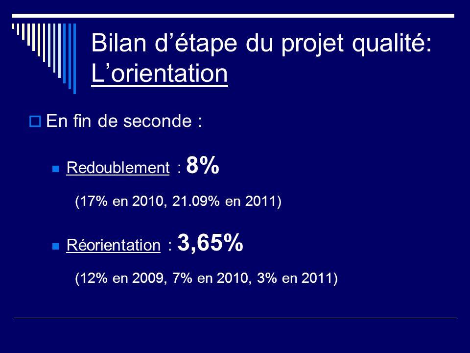 Bilan détape du projet qualité: Lorientation En fin de seconde : Redoublement : 8% (17% en 2010, 21.09% en 2011) Réorientation : 3,65% (12% en 2009, 7