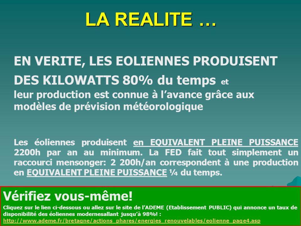 LA REALITE … EN VERITE, LES EOLIENNES PRODUISENT DES KILOWATTS 80% du temps et leur production est connue à lavance grâce aux modèles de prévision mét