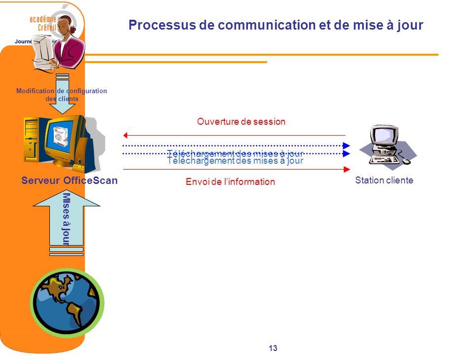 13 Processus de communication et de mise à jour Serveur OfficeScan Station cliente Ouverture de session Mises à jour Modification de configuration des