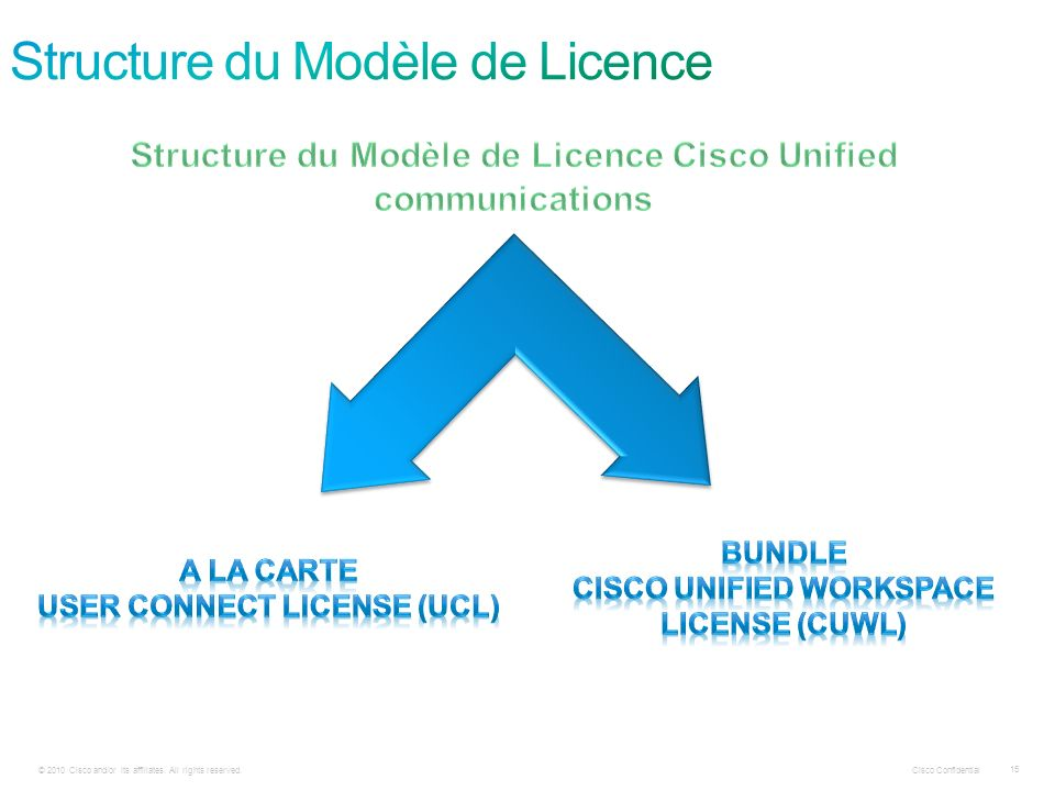 Cisco Confidential 15 © 2010 Cisco and/or its affiliates. All rights reserved.