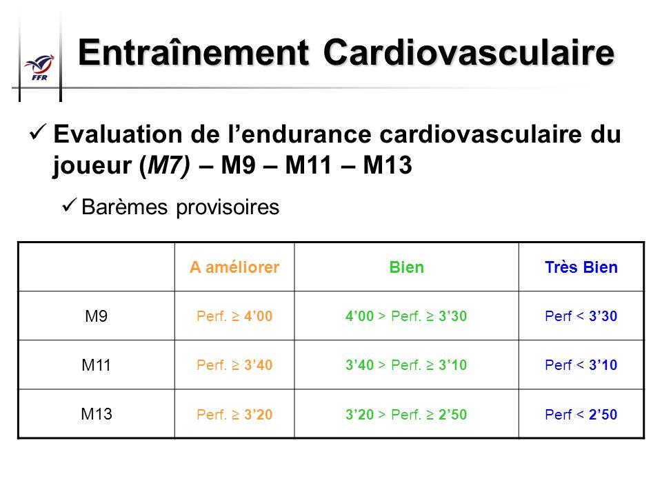 Préparation Physique Arbitres Top 14 – Pro D2 Entraînement Cardiovasculaire Evaluation de lendurance cardiovasculaire du joueur (M7) – M9 – M11 – M13
