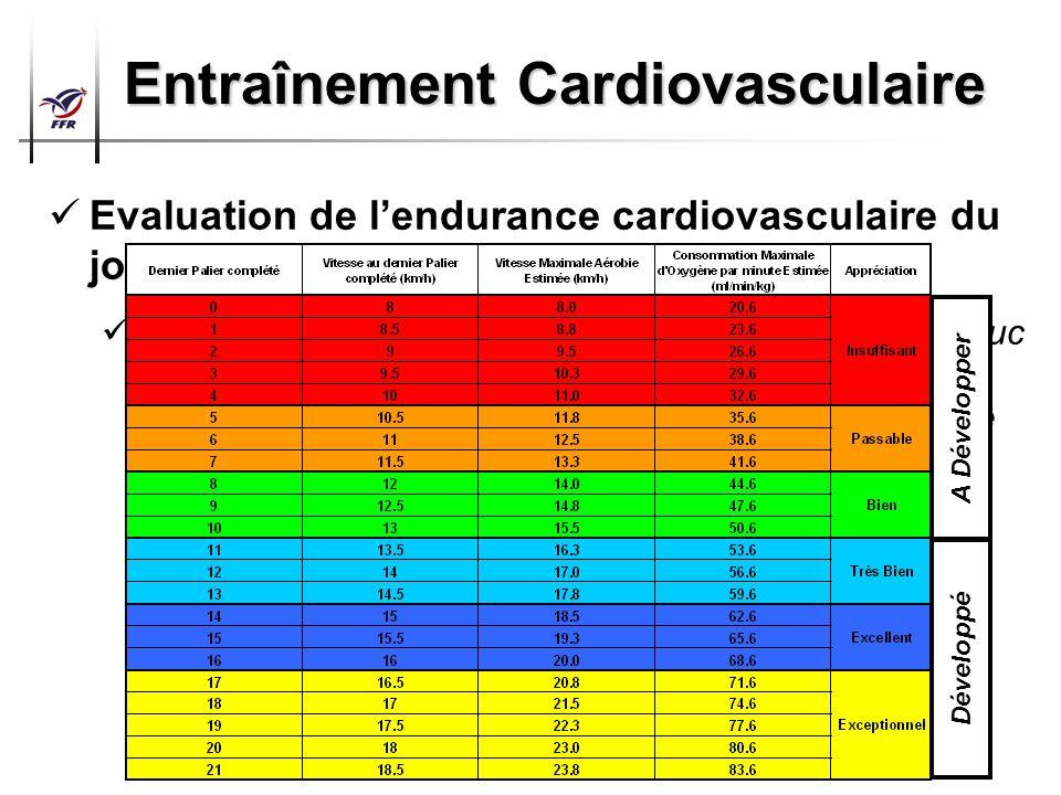 Préparation Physique Arbitres Top 14 – Pro D2 Entraînement Cardiovasculaire Evaluation de lendurance cardiovasculaire du joueur jeune et adulte Epreuv