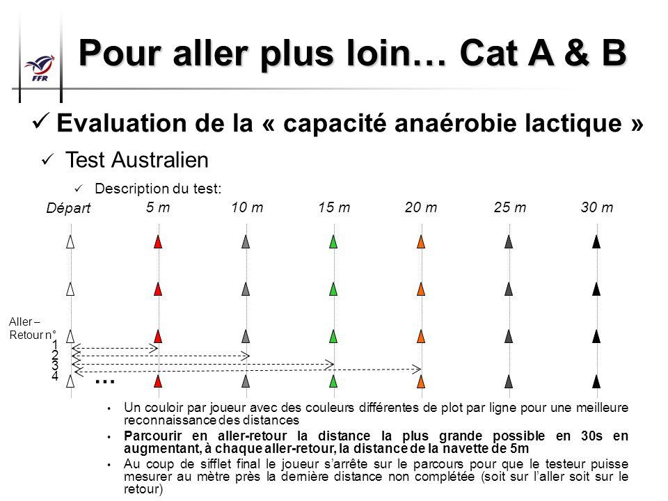Préparation Physique Arbitres Top 14 – Pro D2 Pour aller plus loin… Cat A & B Evaluation de la « capacité anaérobie lactique » Test Australien Descrip
