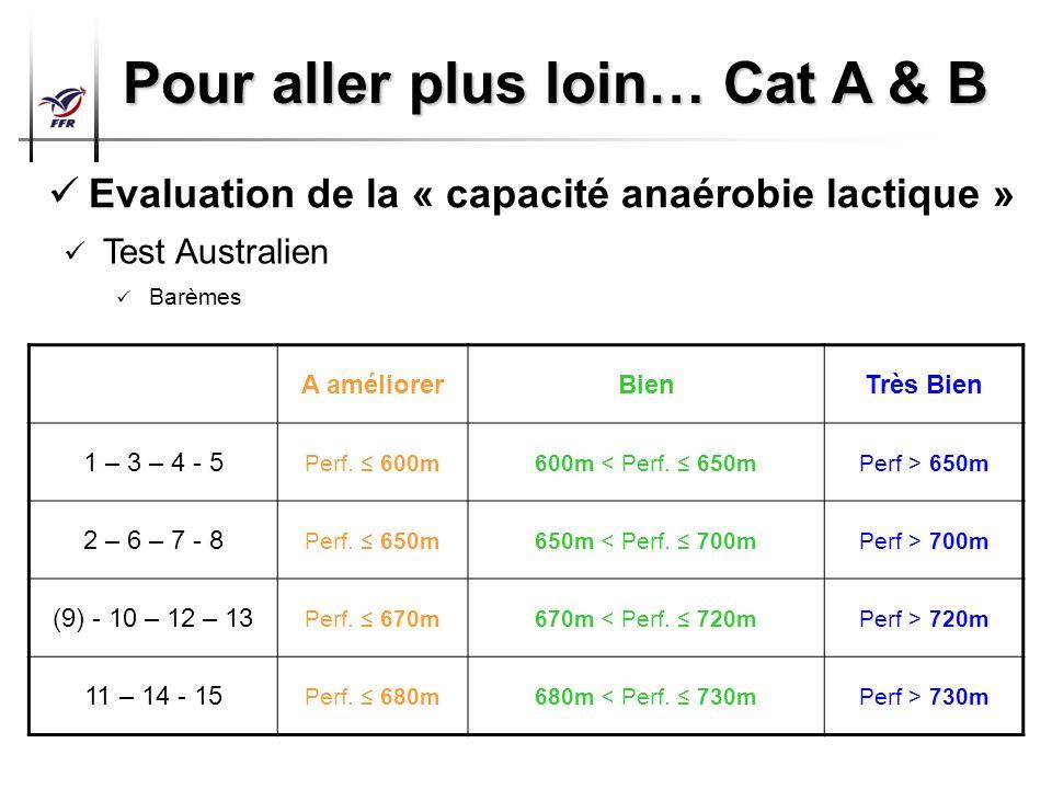 Préparation Physique Arbitres Top 14 – Pro D2 Pour aller plus loin… Cat A & B Evaluation de la « capacité anaérobie lactique » Test Australien Barèmes