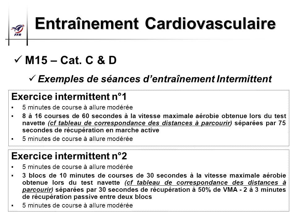 Préparation Physique Arbitres Top 14 – Pro D2 Entraînement Cardiovasculaire M15 – Cat. C & D Exemples de séances dentraînement Intermittent Exercice i